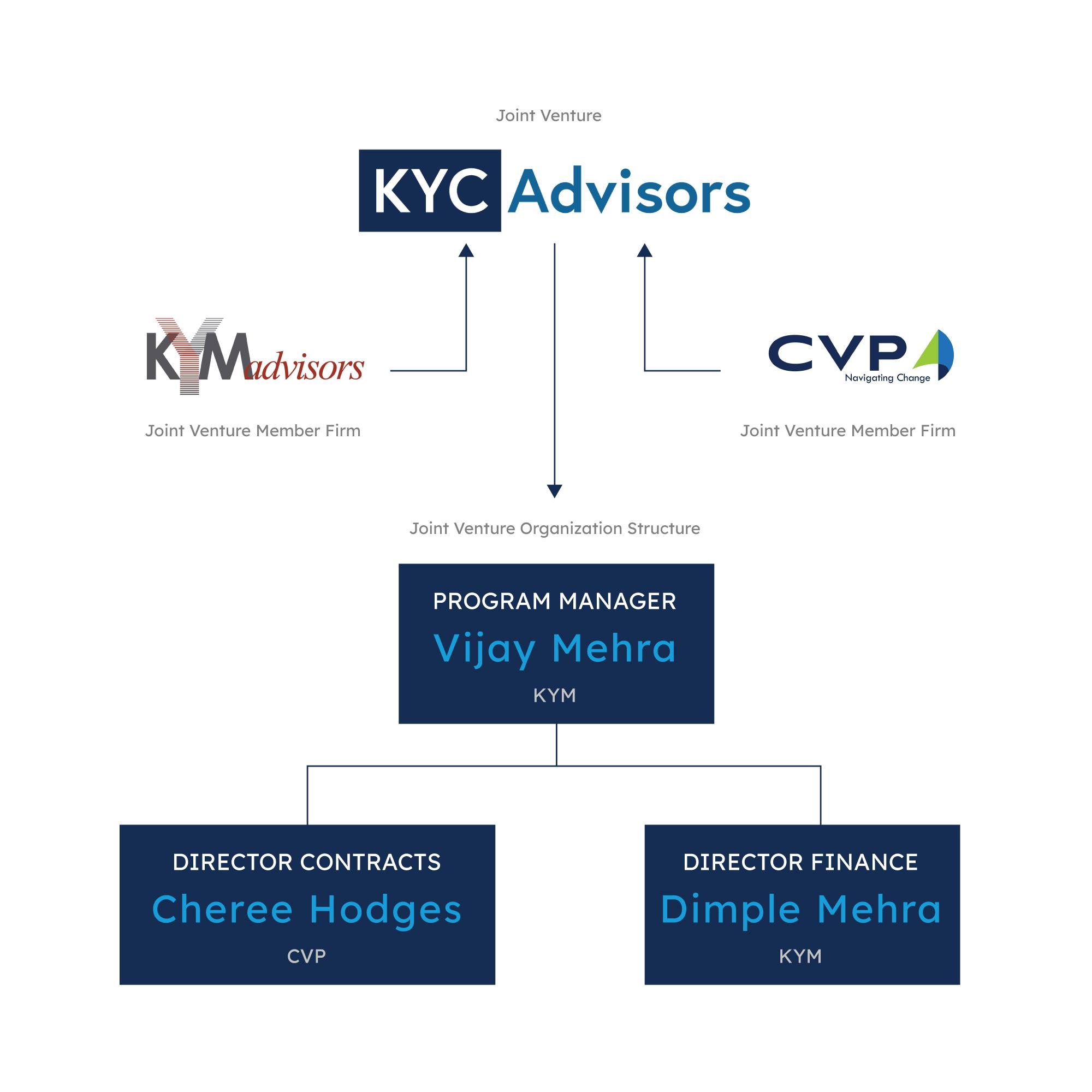 KYC Leadership